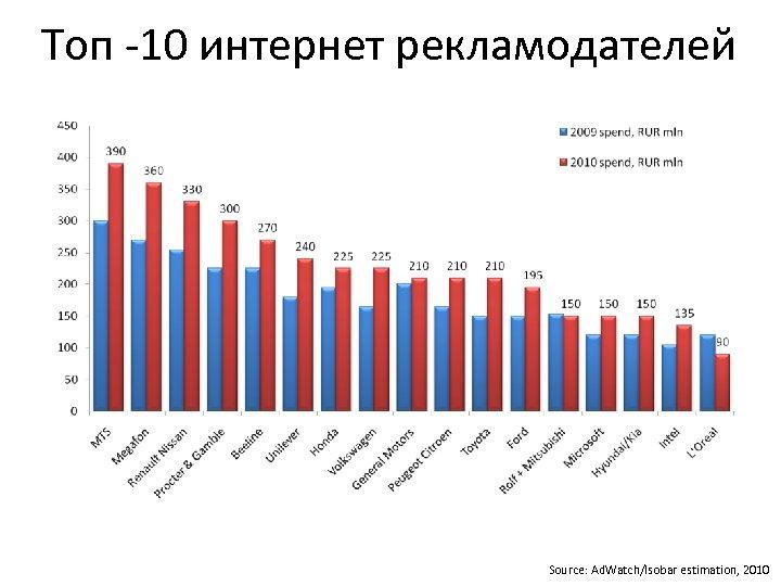 Топ -10 интернет рекламодателей Source: Ad. Watch/Isobar estimation, 2010