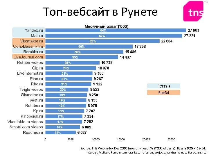 Топ-вебсайт в Рунете Portals Social Source: TNS Web Index Dec 2010 (monthly reach %