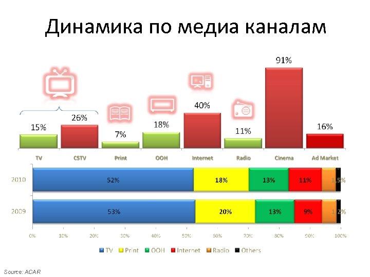 Динамика по медиа каналам Source: ACAR