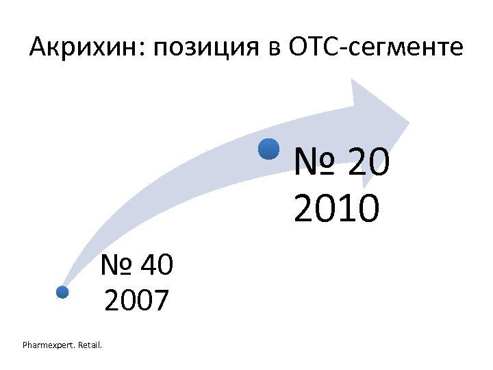 Акрихин: позиция в ОТС-сегменте № 20 2010 № 40 2007 Pharmexpert. Retail.