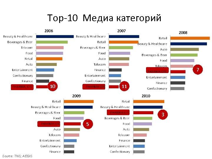 Top-10 Медиа категорий 7 10 11 3 5 Source: TNS; AEGIS