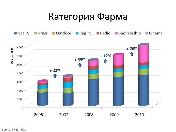 Категория Фарма + 20% + 55% + 22% Source: TNS; AEGIS + 12%
