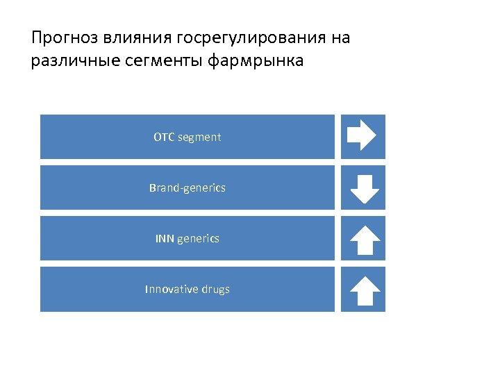 Прогноз влияния госрегулирования на различные сегменты фармрынка OTC segment Brand-generics INN generics Innovative drugs