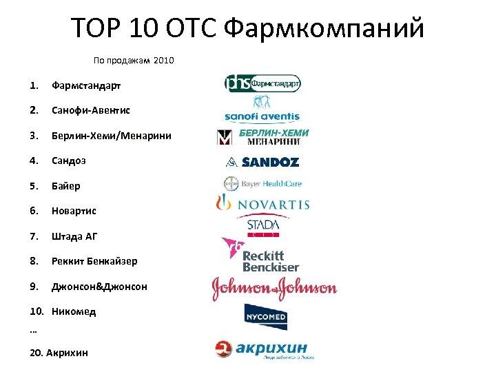TOP 10 OTC Фармкомпаний По продажам 2010 1. Фармстандарт 2. Санофи-Авентис 3. Берлин-Хеми/Менарини 4.