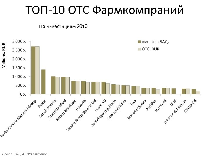ТОП-10 ОТС Фармкомпраний По инвестициям 2010 Source: TNS; AEGIS estimation