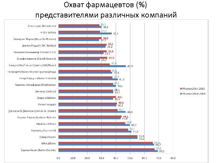 Охват фармацевтов (%) представителями различных компаний