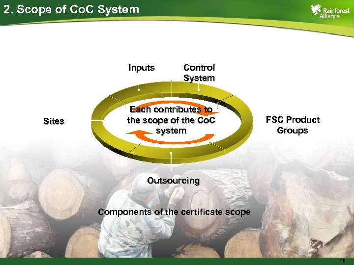 2. Scope of Co. C System Inputs Sites Control System Each contributes to the