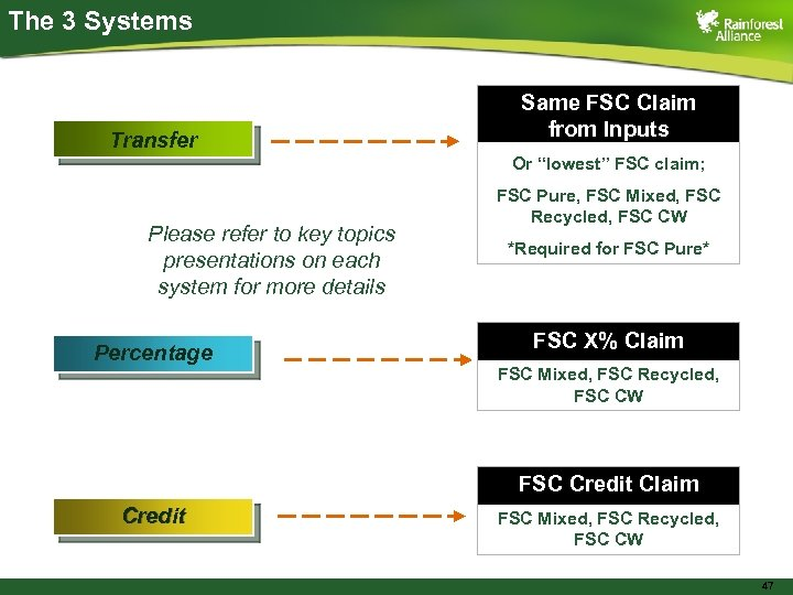 """The 3 Systems Transfer Same FSC Claim from Inputs Or """"lowest"""" FSC claim; Please"""