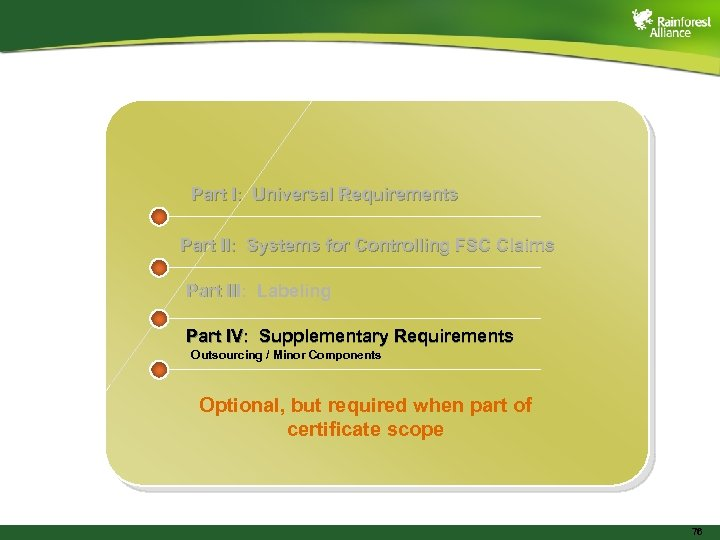 Part I: Universal Requirements Part II: Systems for Controlling FSC Claims Part III: Labeling