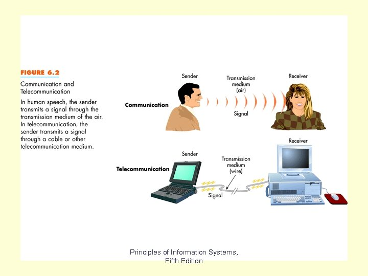 Fig 6. 2 Principles of Information Systems, Fifth Edition
