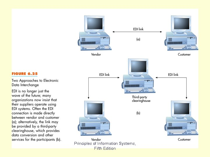 Fig 6. 25 Principles of Information Systems, Fifth Edition