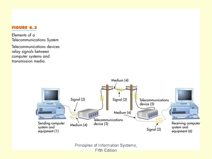 Fig 6. 3 Principles of Information Systems, Fifth Edition