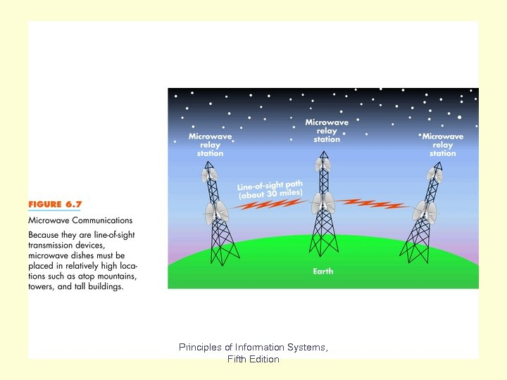 Microwave Transmission Fig 6. 7 Principles of Information Systems, Fifth Edition