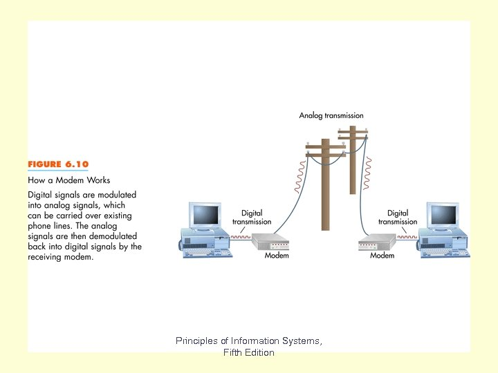 Fig 6. 10 Principles of Information Systems, Fifth Edition