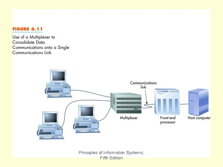 Fig 6. 11 Principles of Information Systems, Fifth Edition