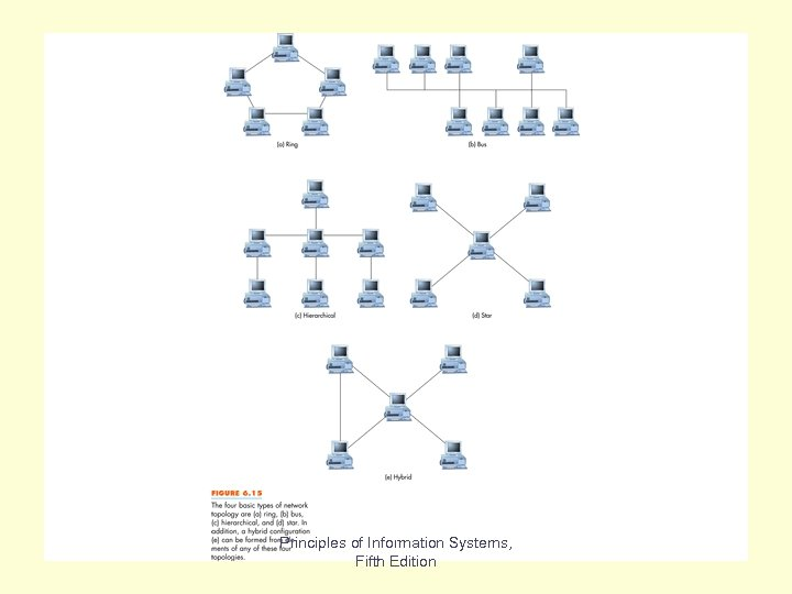Fig 6. 15 Principles of Information Systems, Fifth Edition