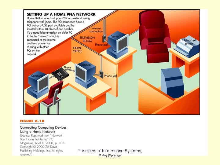 Fig 6. 18 Principles of Information Systems, Fifth Edition