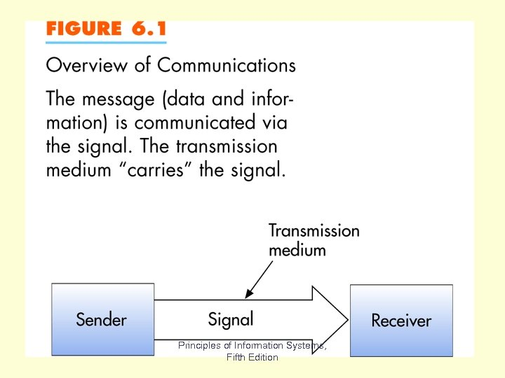 Fig 6. 1 Principles of Information Systems, Fifth Edition