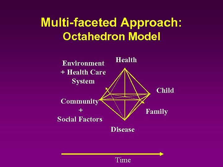 Multi-faceted Approach: Octahedron Model Environment + Health Care System Health Child Community + Social
