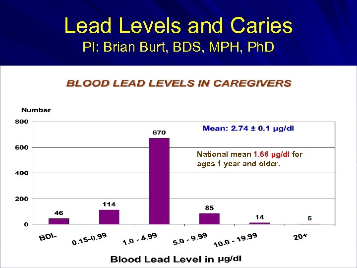 Lead Levels and Caries PI: Brian Burt, BDS, MPH, Ph. D National mean 1.