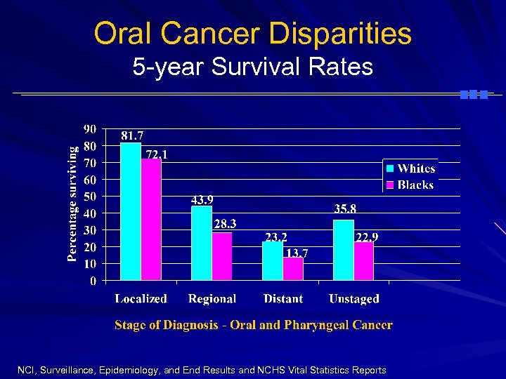 Oral Cancer Disparities 5 -year Survival Rates NCI, Surveillance, Epidemiology, and End Results and