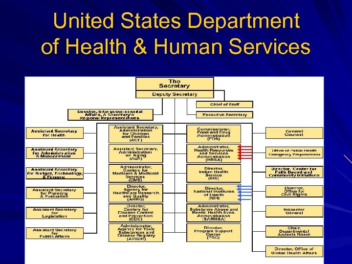 United States Department of Health & Human Services