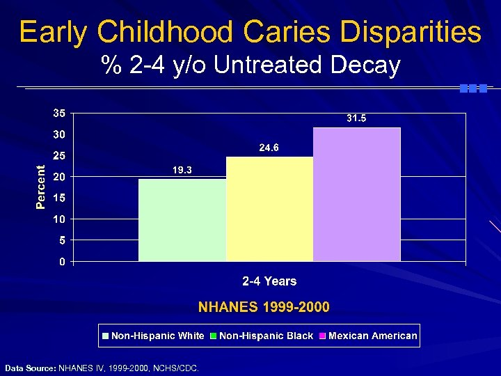 Early Childhood Caries Disparities % 2 -4 y/o Untreated Decay Data Source: NHANES IV,