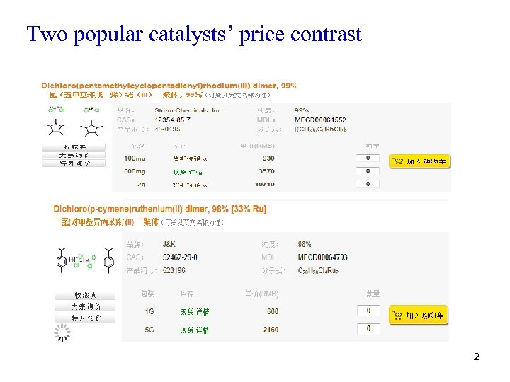 Two popular catalysts' price contrast 2
