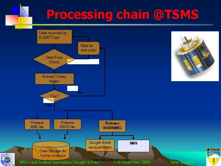 Processing chain @TSMS Data received by EUMETCast Wait for new scan Date/Time Check No