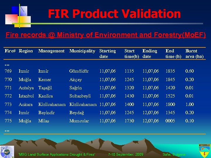 FIR Product Validation Fire records @ Ministry of Environment and Forestry(Mo. EF) Fire# Region