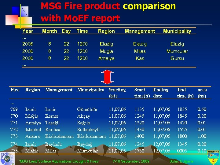 MSG Fire product comparison with Mo. EF report Year. . . 2006. . .