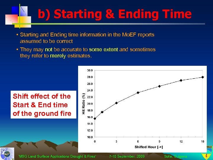 b) Starting & Ending Time • Starting and Ending time information in the Mo.
