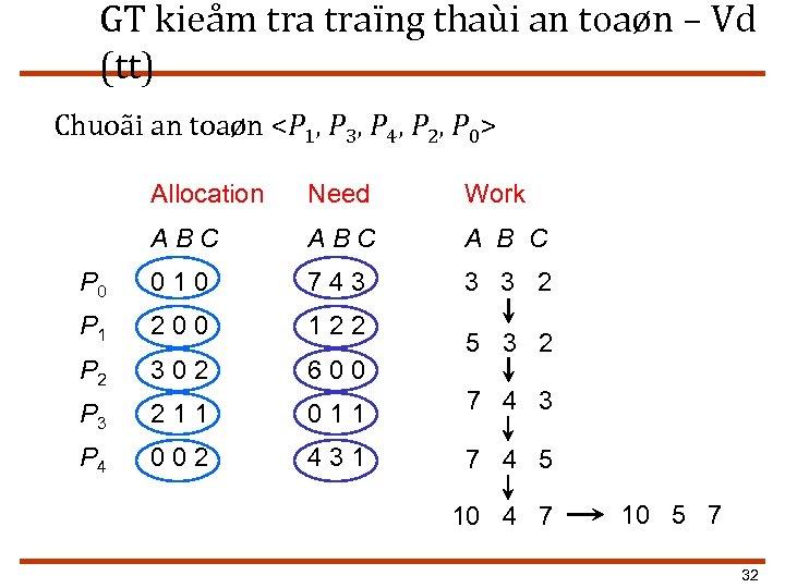GT kieåm traïng thaùi an toaøn – Vd (tt) Chuoãi an toaøn <P 1,