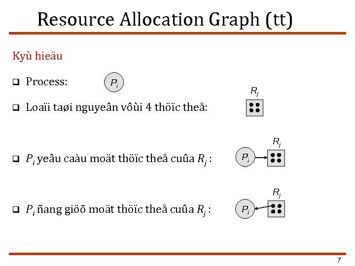 Resource Allocation Graph (tt) Kyù hieäu q Process: q Loaïi taøi nguyeân vôùi 4