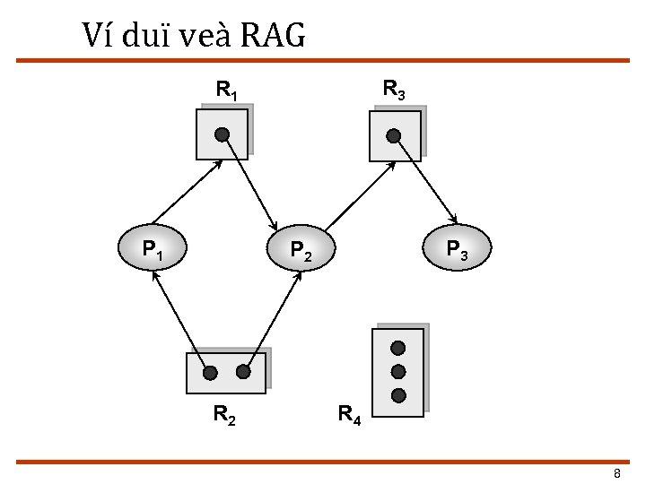 Ví duï veà RAG R 3 R 1 P 3 P 2 R 4