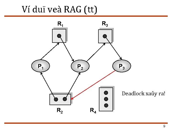 Ví duï veà RAG (tt) R 3 R 1 P 3 P 2 Deadlock