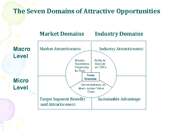 The Seven Domains of Attractive Opportunities Market Domains Macro Level Micro Level Industry Domains