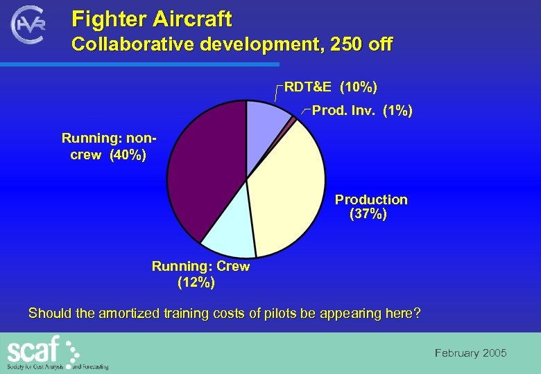 Fighter Aircraft Collaborative development, 250 off RDT&E (10%) Prod. Inv. (1%) Running: noncrew (40%)