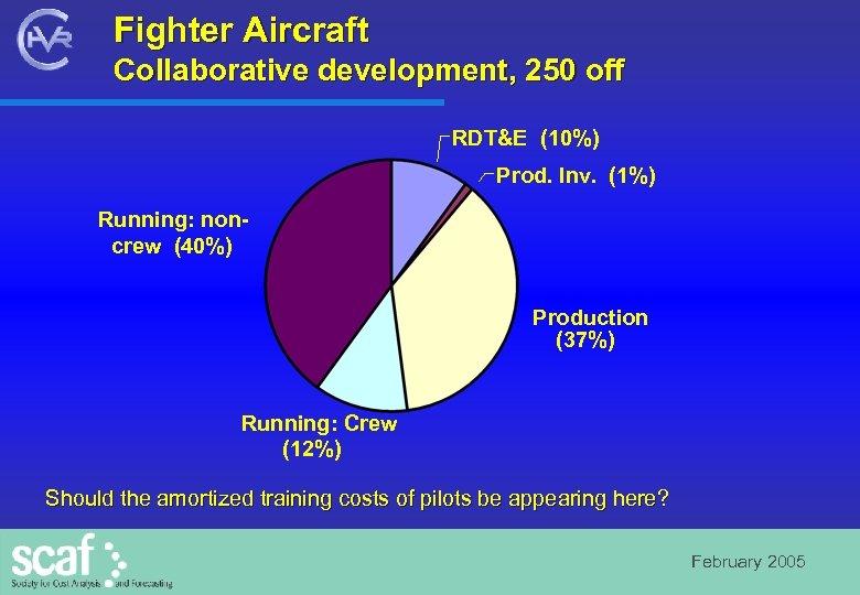 Fighter Aircraft Collaborative development, 250 off RDT&E (10%) Prod. Inv. (1%) Running: noncrew (40%)