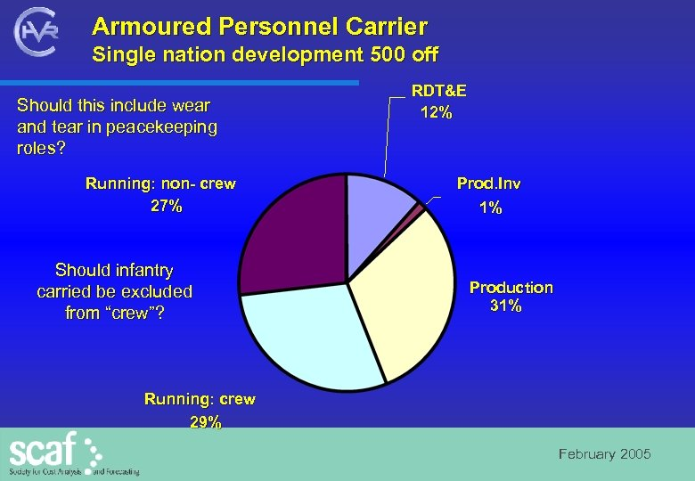 Armoured Personnel Carrier Single nation development 500 off Should this include wear and tear