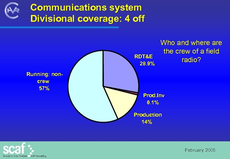 Communications system Divisional coverage: 4 off RDT&E 28. 9% Who and where are the