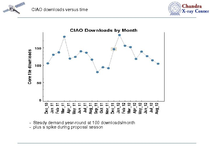 CIAO downloads versus time - Steady demand year-round at 100 downloads/month - plus a