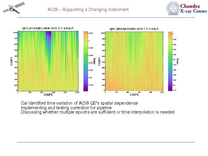 ACIS – Supporting a Changing Instrument Cal identified time variation of ACIS QE's spatial