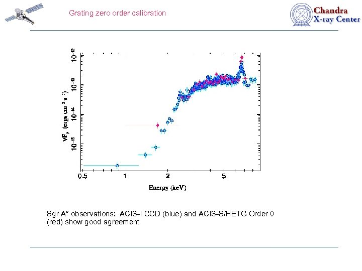 Grating zero order calibration Sgr A* observations: ACIS-I CCD (blue) and ACIS-S/HETG Order 0