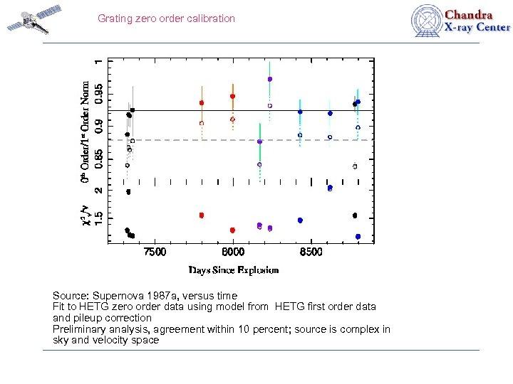 Grating zero order calibration Source: Supernova 1987 a, versus time Fit to HETG zero