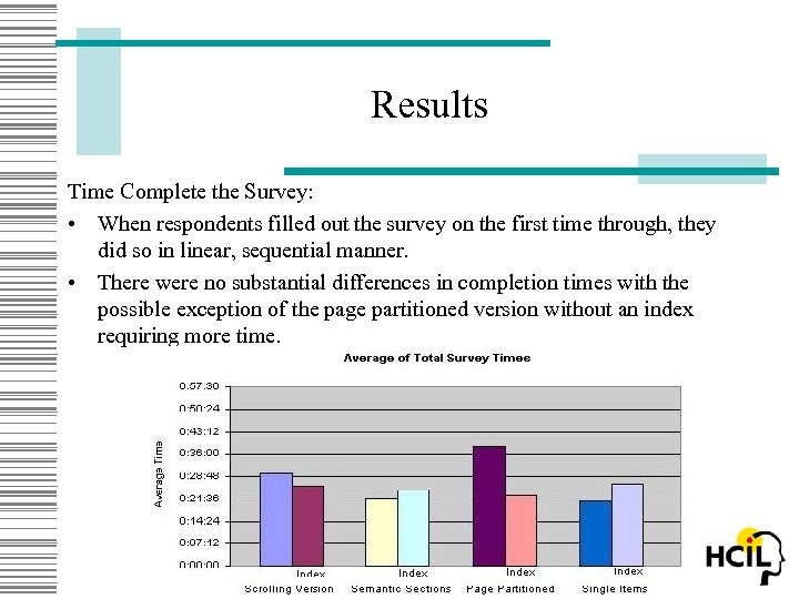 Results Time Complete the Survey: • When respondents filled out the survey on the
