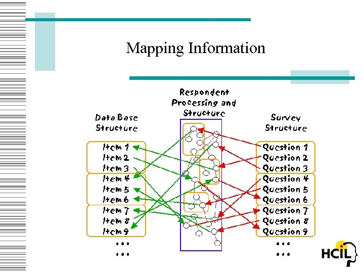 Mapping Information