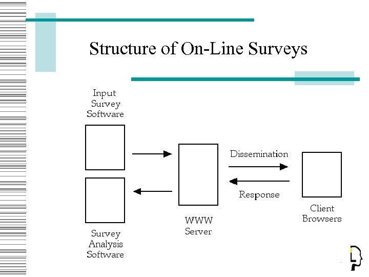 Structure of On-Line Surveys