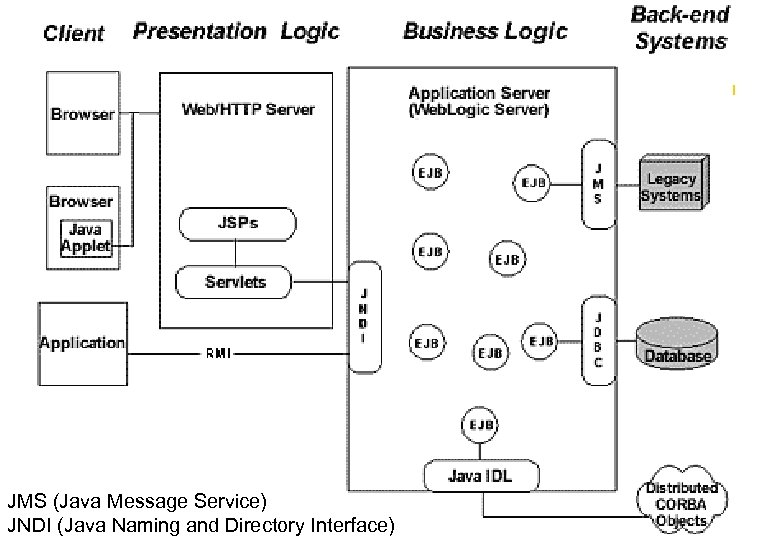 JMS (Java Message Service) JNDI (Java Naming and Directory Interface)