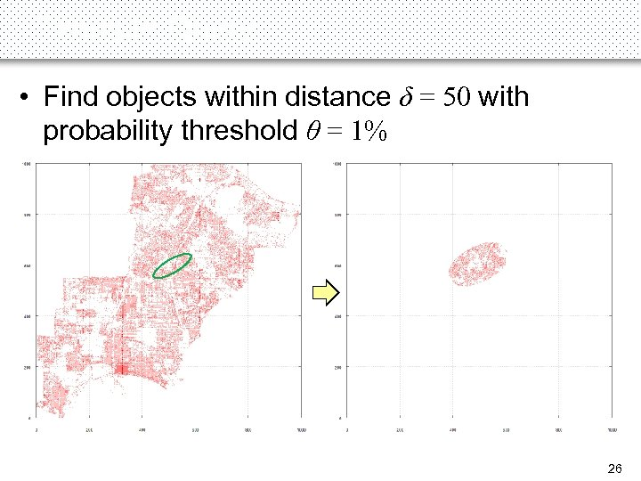 Example Query • Find objects within distance δ = 50 with probability threshold θ